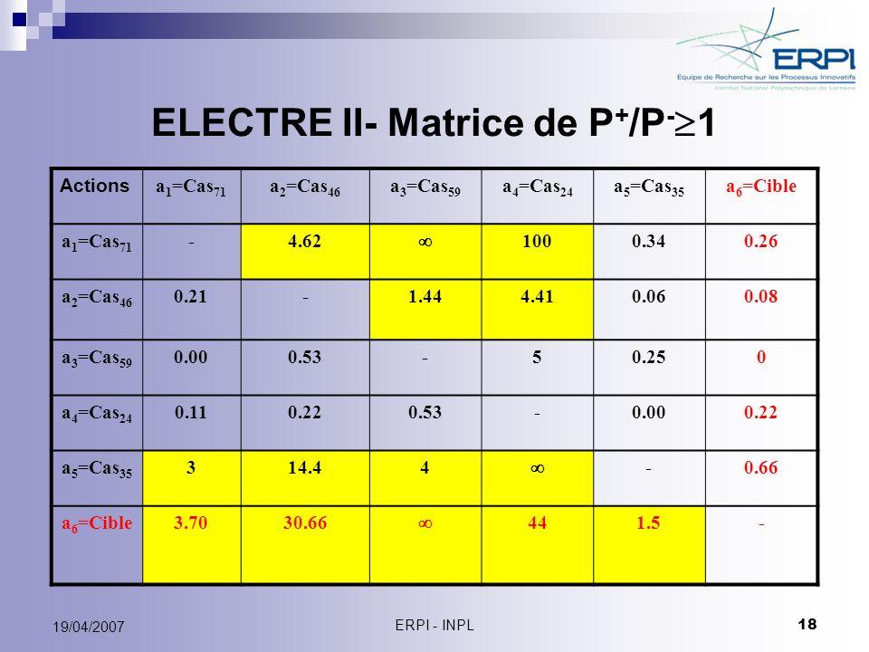 ELECTRE II- Matrice de P+/P-1