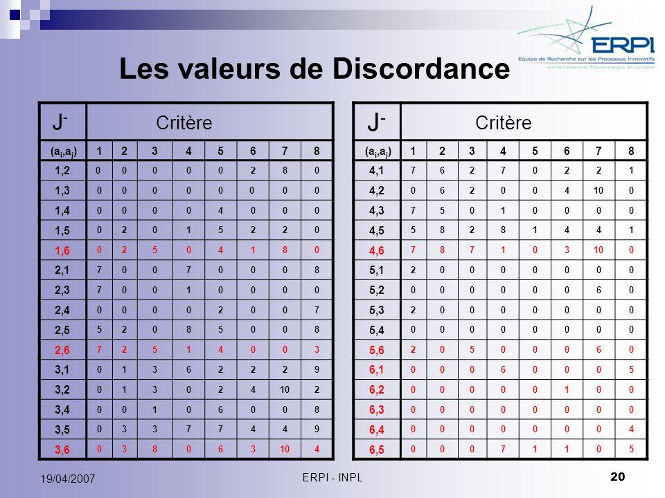 Les valeurs de Discordance