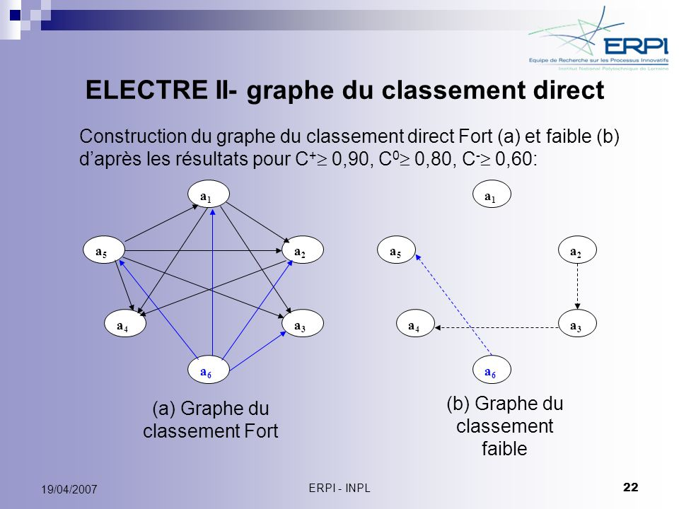 ELECTRE II- graphe du classement direct