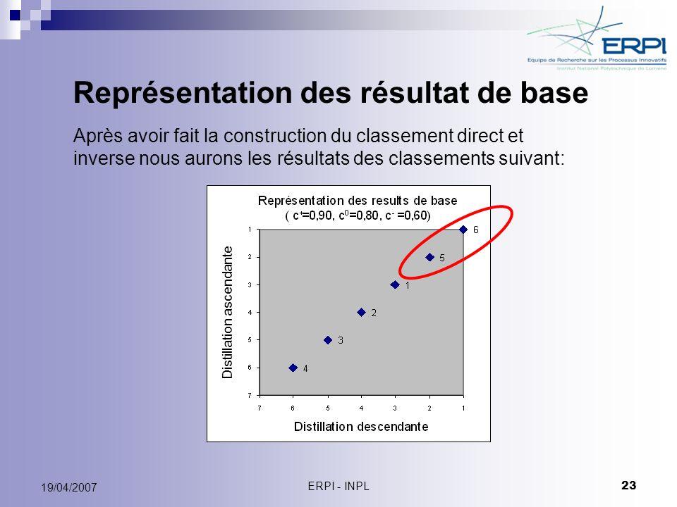 Représentation des résultat de base