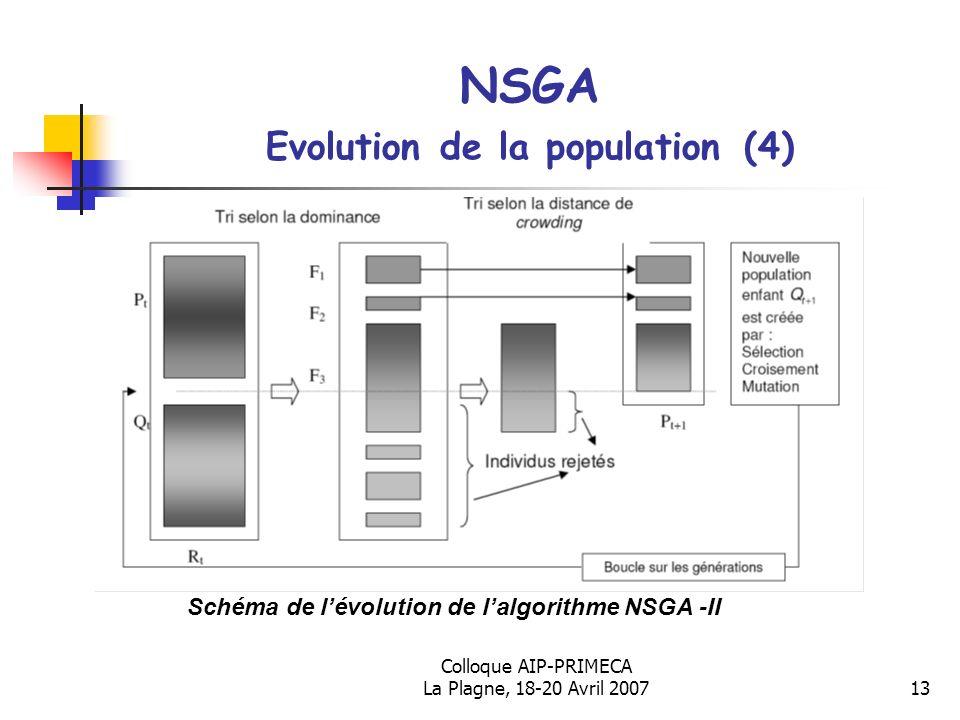 NSGA Evolution de la population (4)