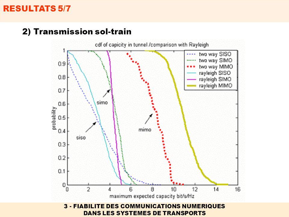 2) Transmission sol-train