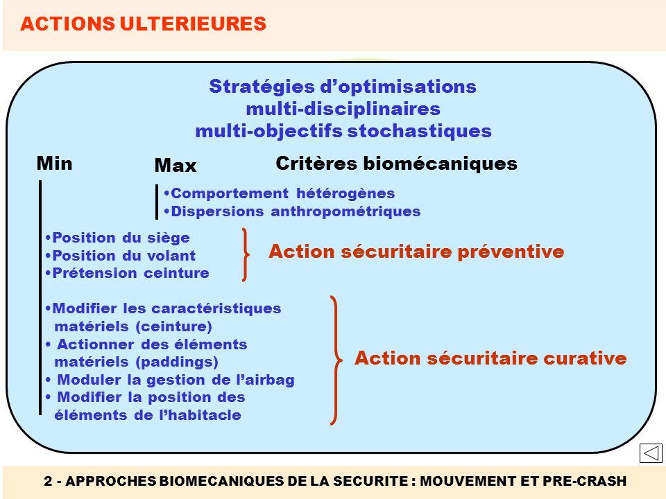 Stratégies d'optimisations multi-disciplinaires
