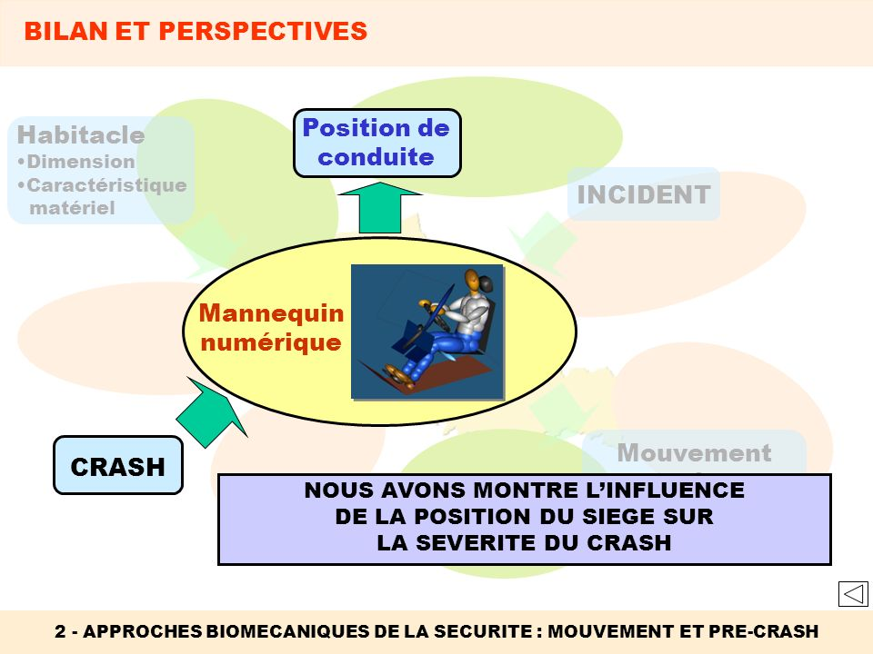 BILAN ET PERSPECTIVES Position de conduite Habitacle INCIDENT