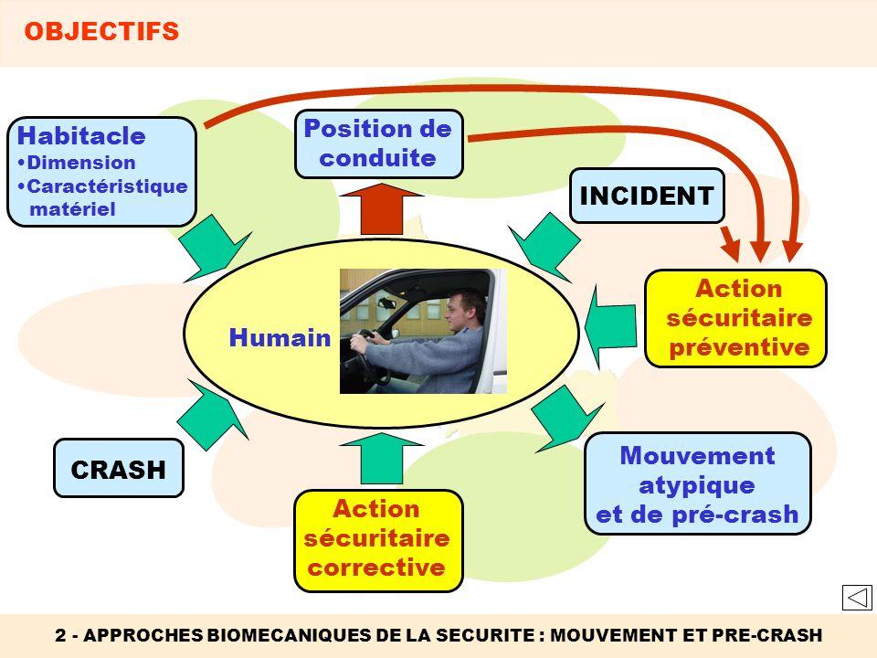 Action sécuritaire préventive