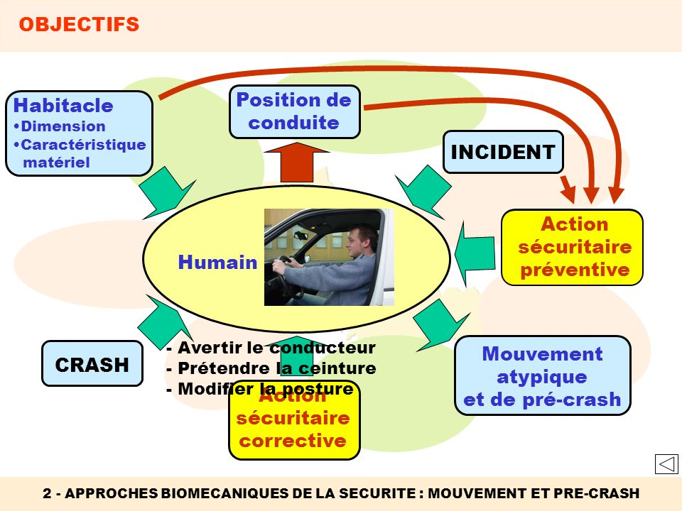 Action sécuritaire préventive Action sécuritaire préventive