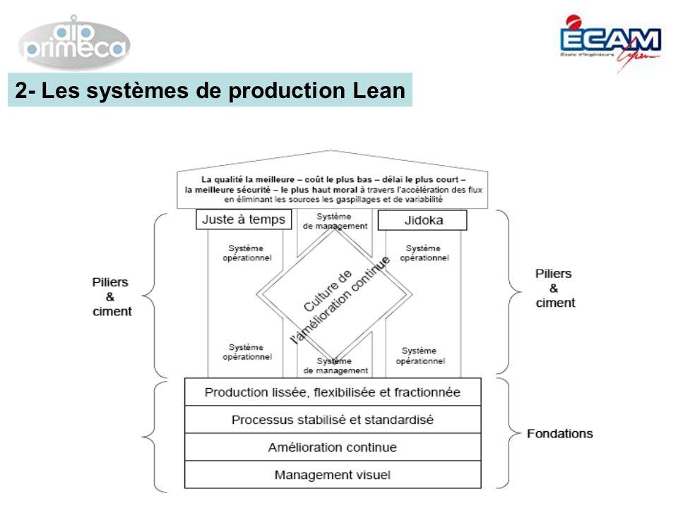 2- Les systèmes de production Lean