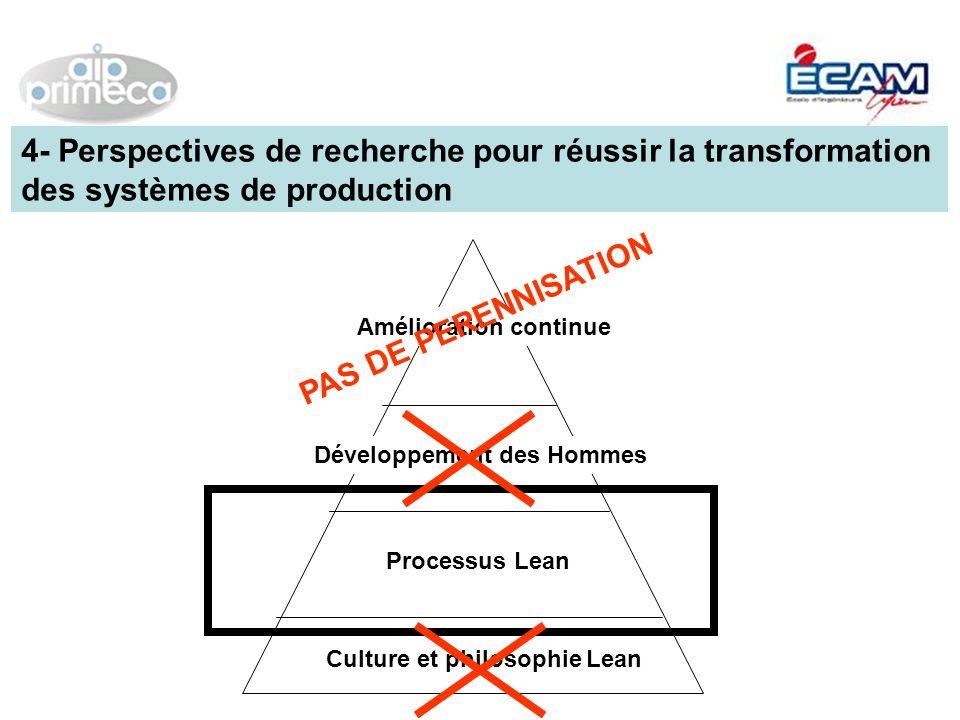 4- Perspectives de recherche pour réussir la transformation