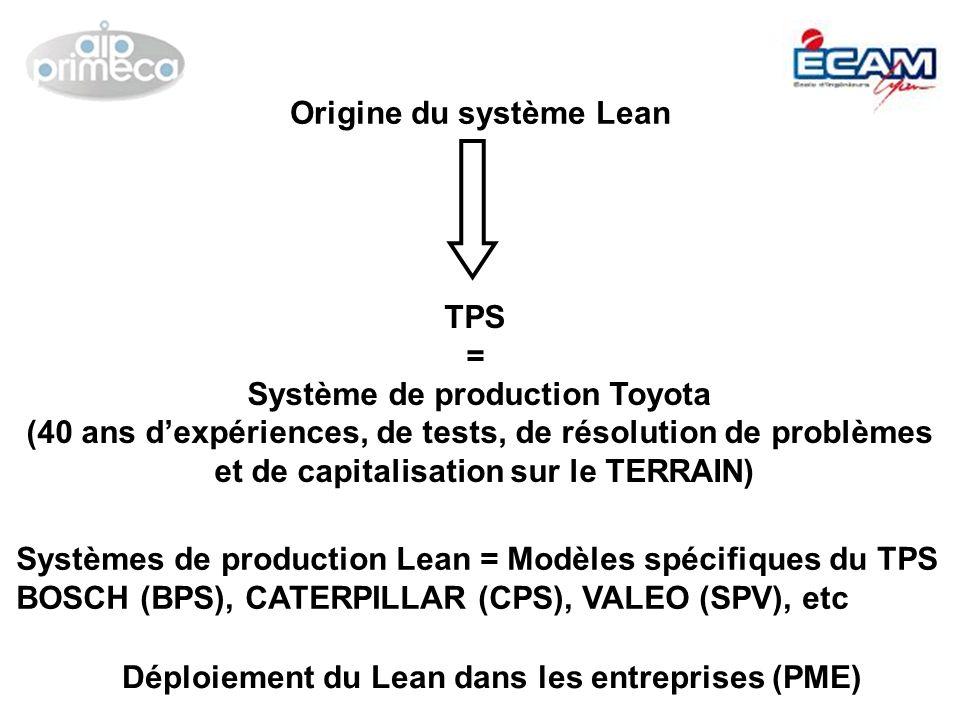 Origine du système Lean