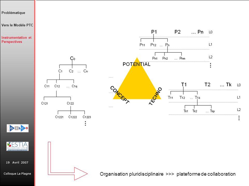 Problématique Vers le Modèle PTC. Instrumentation et Perspectives.