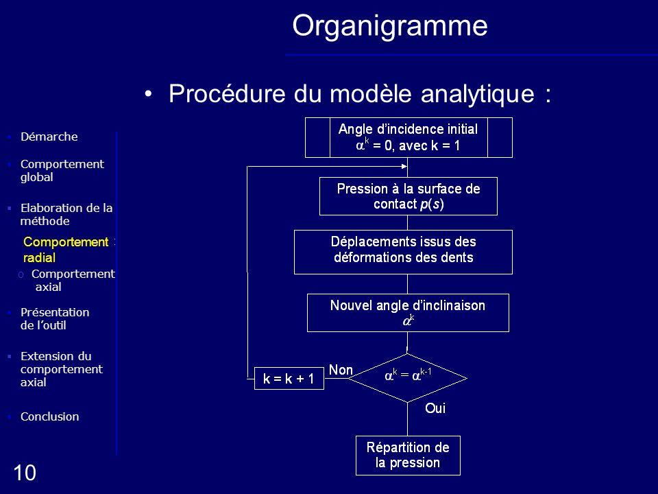 Organigramme Procédure du modèle analytique : Comportement radial