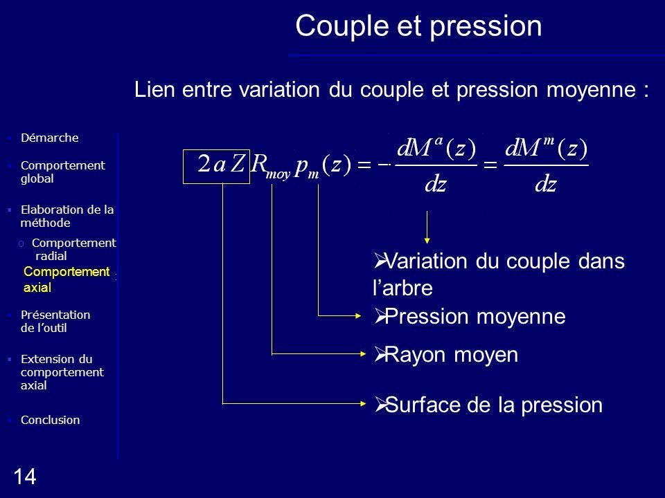 Couple et pression Lien entre variation du couple et pression moyenne : Pression moyenne. Variation du couple dans l'arbre.
