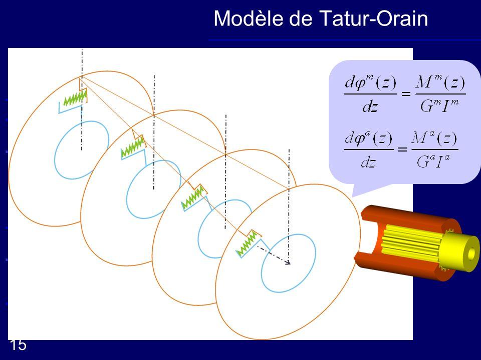 Modèle de Tatur-Orain Modèle analytique Sens traversant