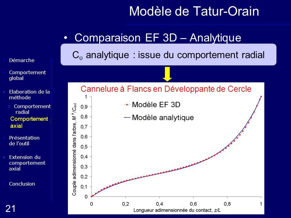 Modèle de Tatur-Orain Comparaison EF 3D – Analytique