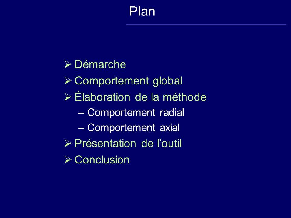 Plan Démarche Comportement global Élaboration de la méthode