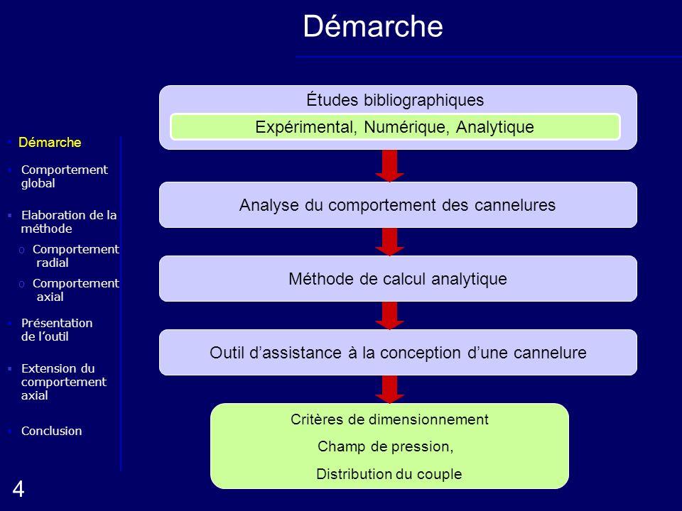 Démarche Études bibliographiques Expérimental, Numérique, Analytique