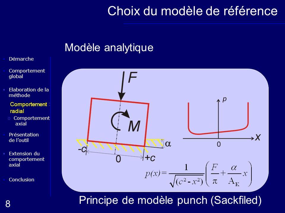 Choix du modèle de référence