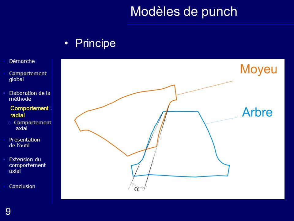 Modèles de punch Principe Comportement radial