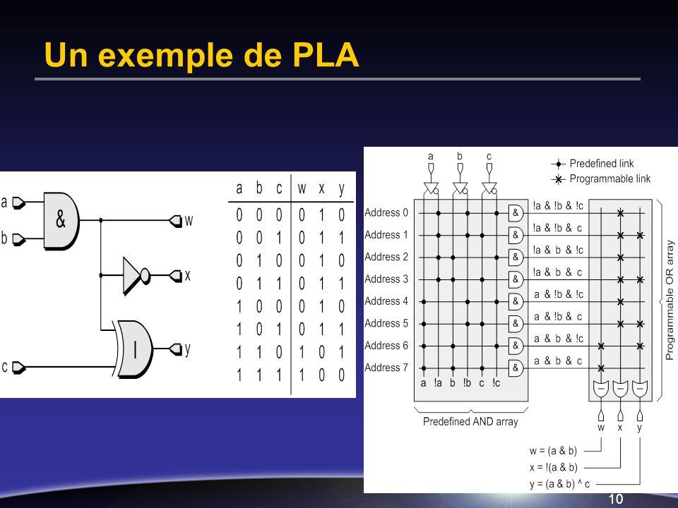 Un exemple de PLA