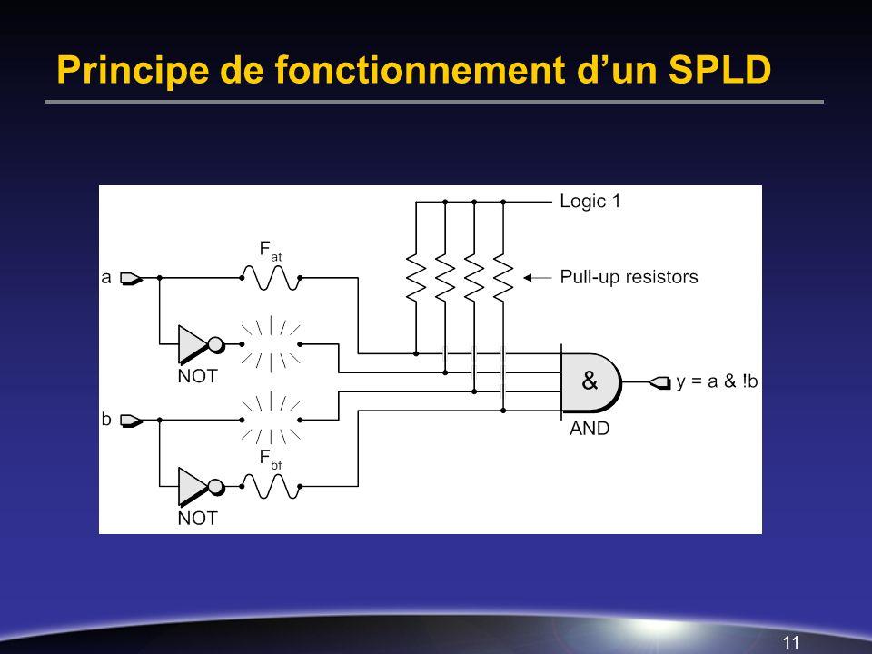Principe de fonctionnement d'un SPLD