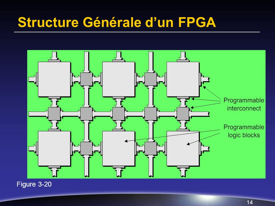 Structure Générale d'un FPGA