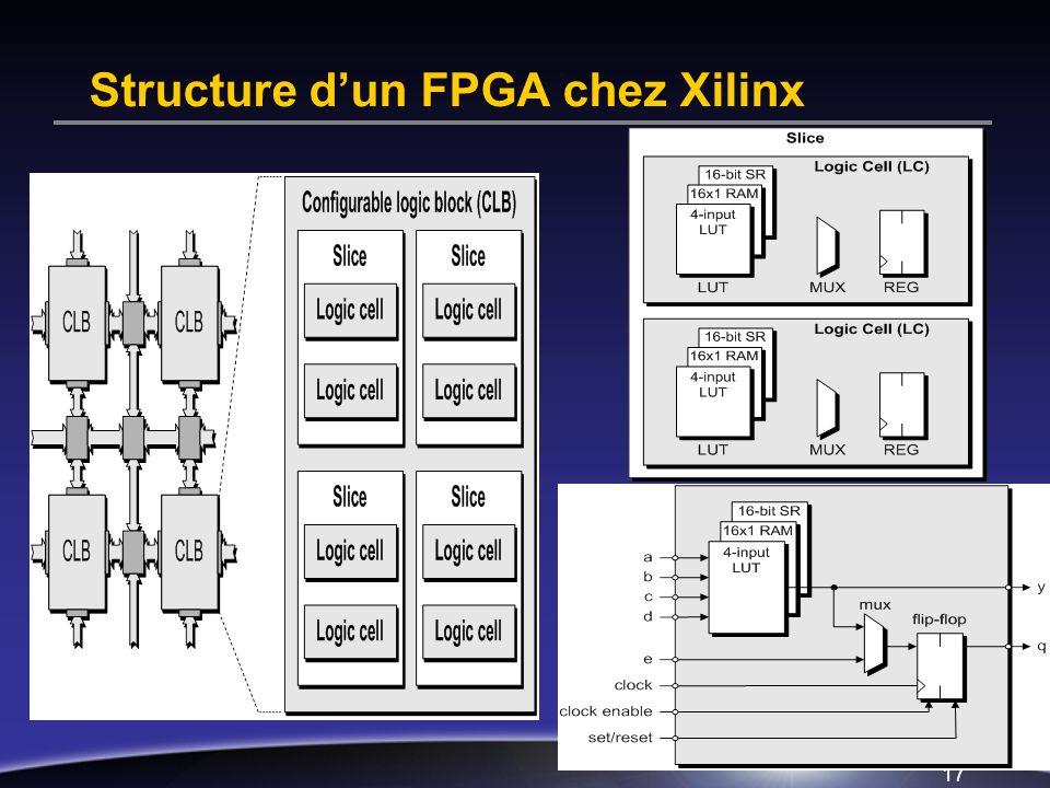 Structure d'un FPGA chez Xilinx
