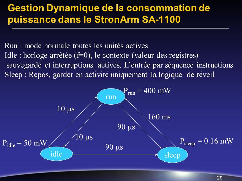 Gestion Dynamique de la consommation de puissance dans le StronArm SA-1100