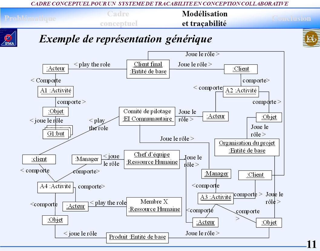 Exemple de représentation générique