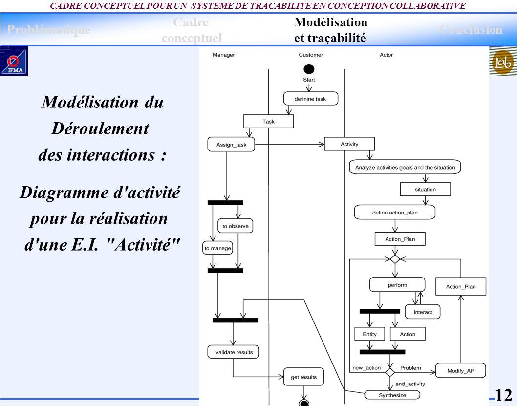 Modélisation du Déroulement des interactions : Diagramme d activité