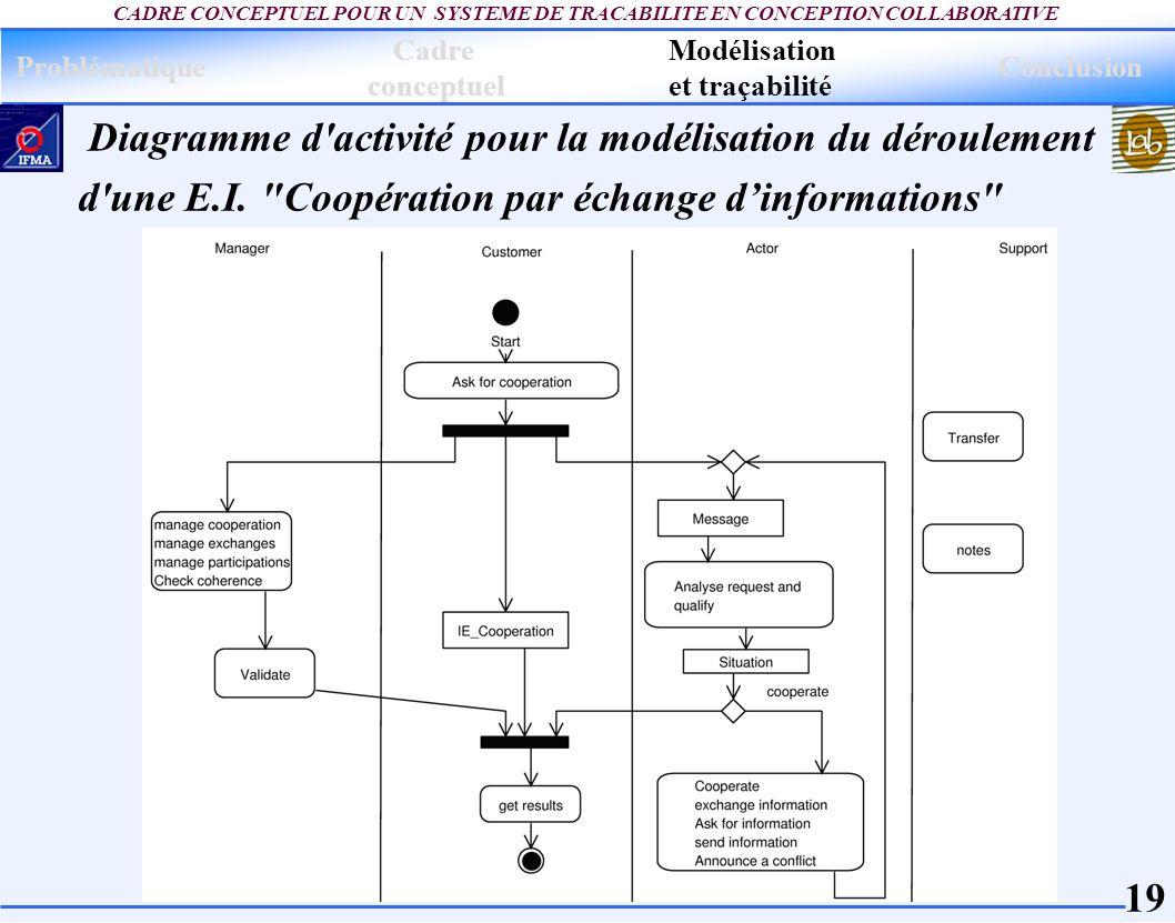 Diagramme d activité pour la modélisation du déroulement