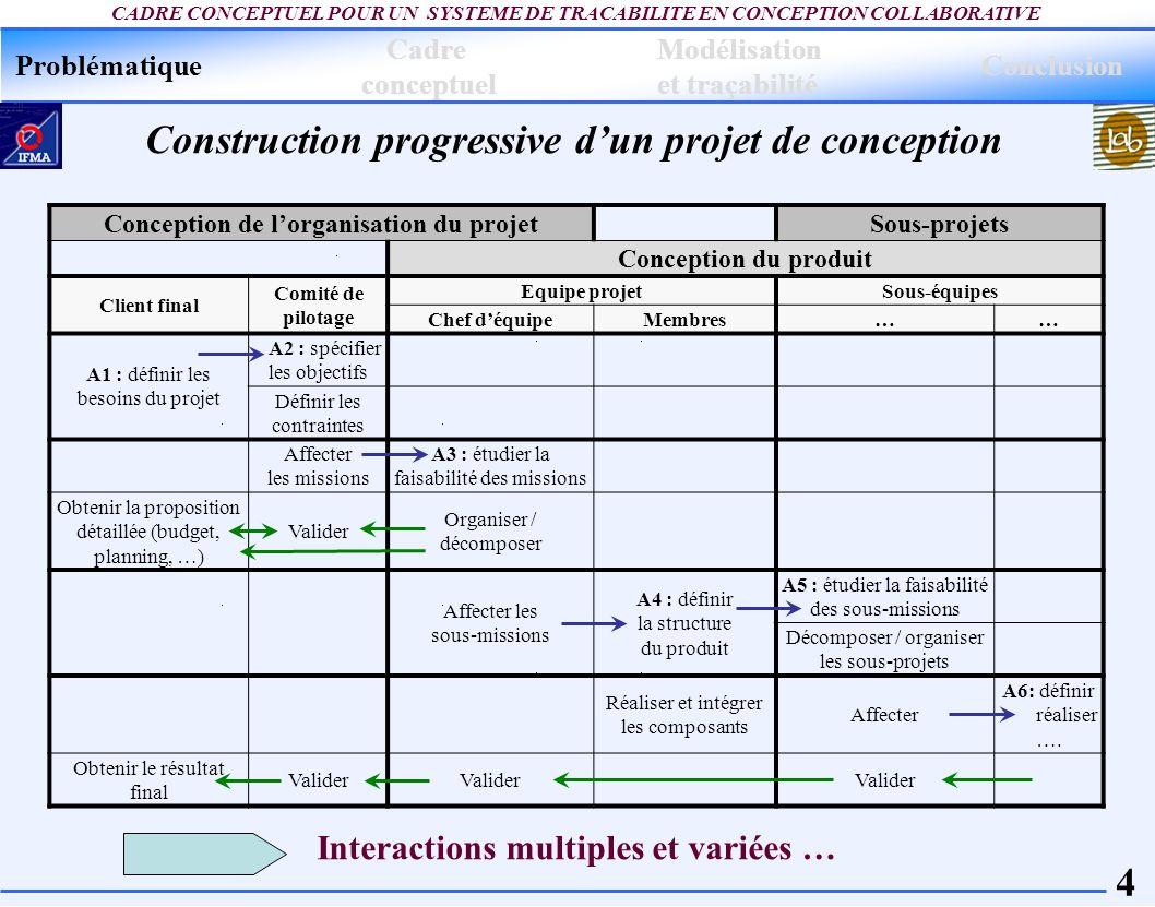 Conception de l'organisation du projet