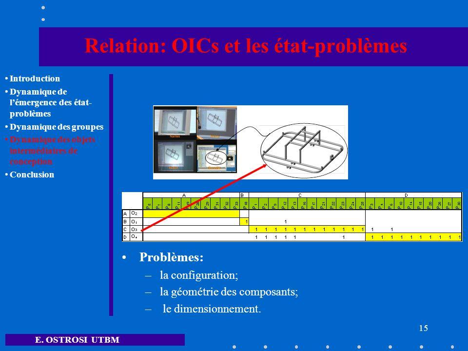Relation: OICs et les état-problèmes