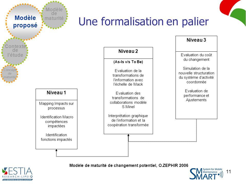 Modèle de maturité de changement potentiel, O.ZEPHIR 2006