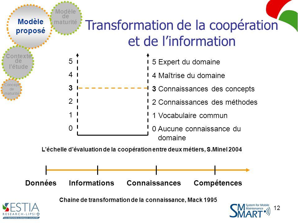 Transformation de la coopération et de l'information