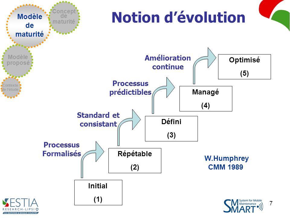 Amélioration continue Processus prédictibles Standard et consistant