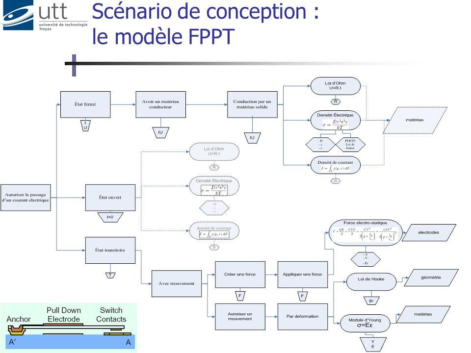 Scénario de conception : le modèle FPPT