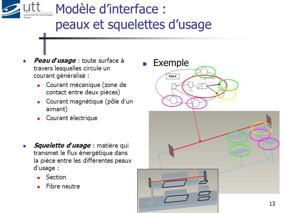 Modèle d'interface : peaux et squelettes d'usage