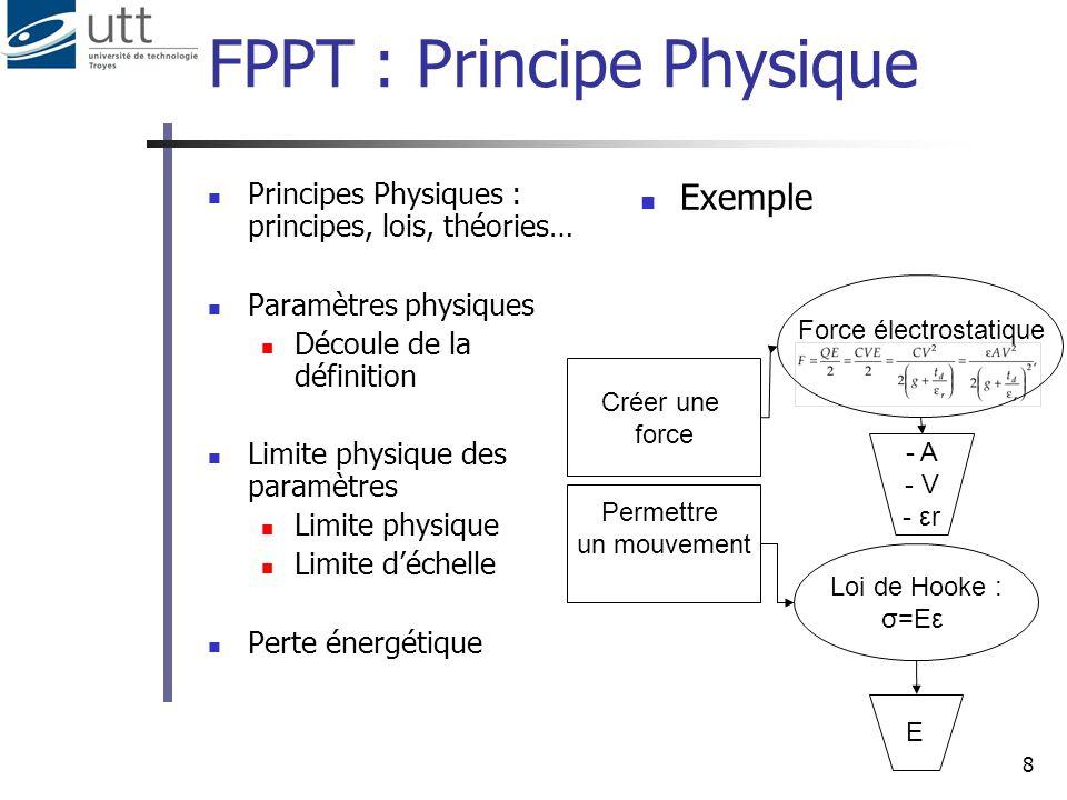FPPT : Principe Physique