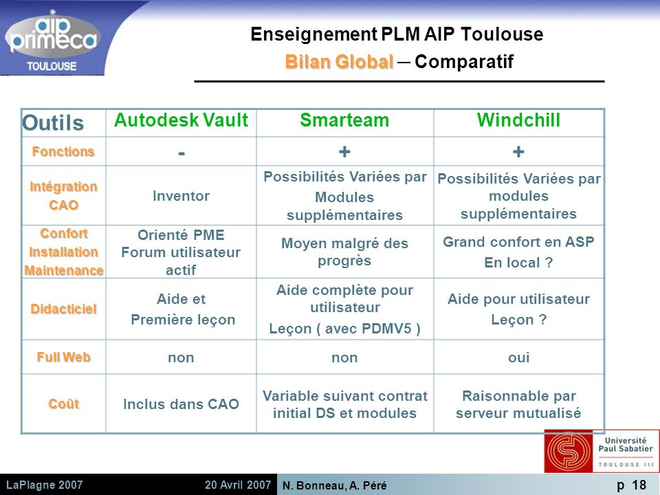 Enseignement PLM AIP Toulouse Bilan Global ─ Comparatif