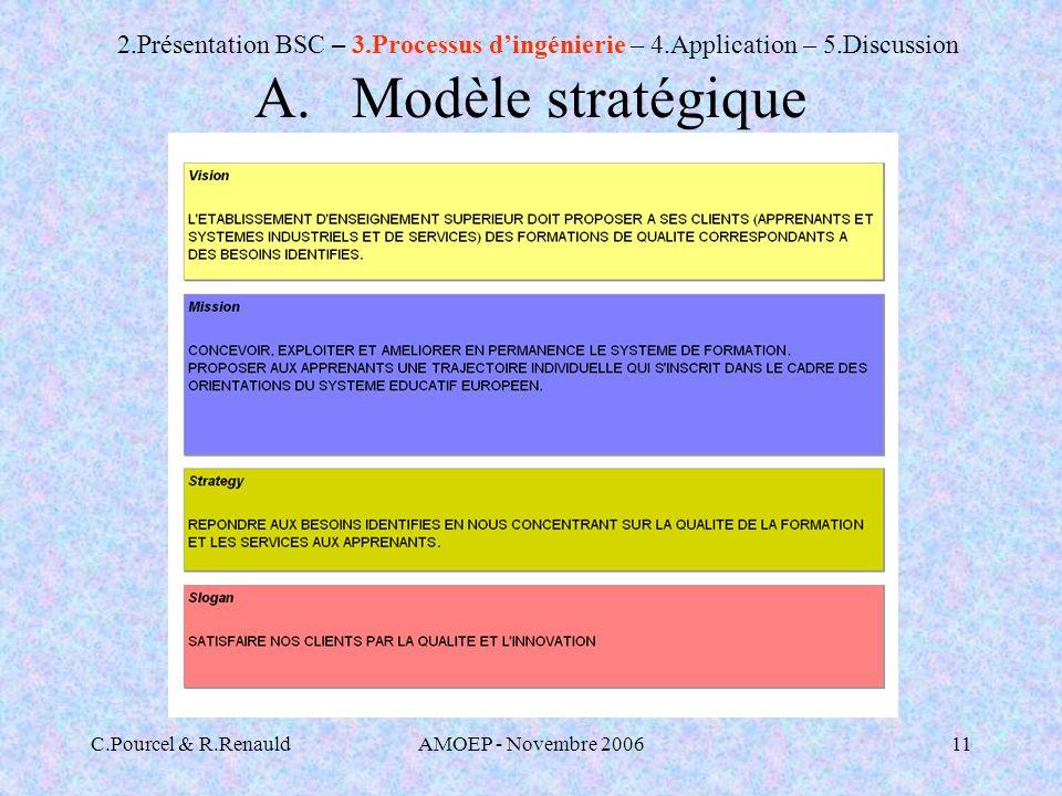 Modèle stratégique 2.Présentation BSC – 3.Processus d'ingénierie – 4.Application – 5.Discussion. C.Pourcel & R.Renauld.