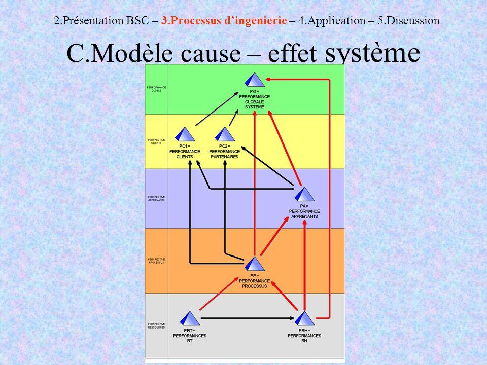 C.Modèle cause – effet système