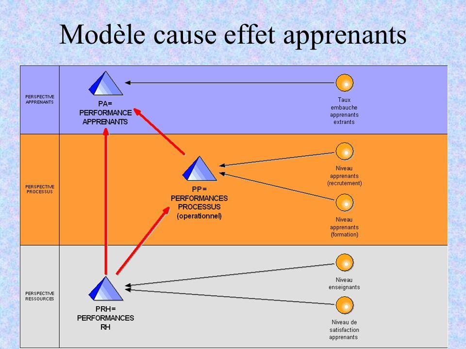 Modèle cause effet apprenants