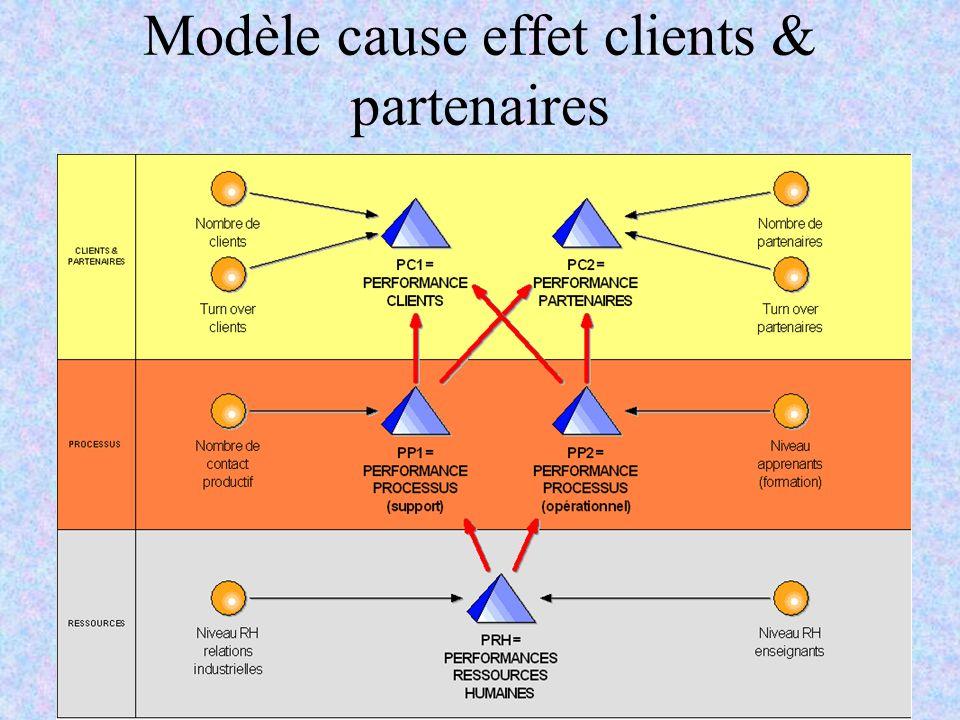 Modèle cause effet clients & partenaires