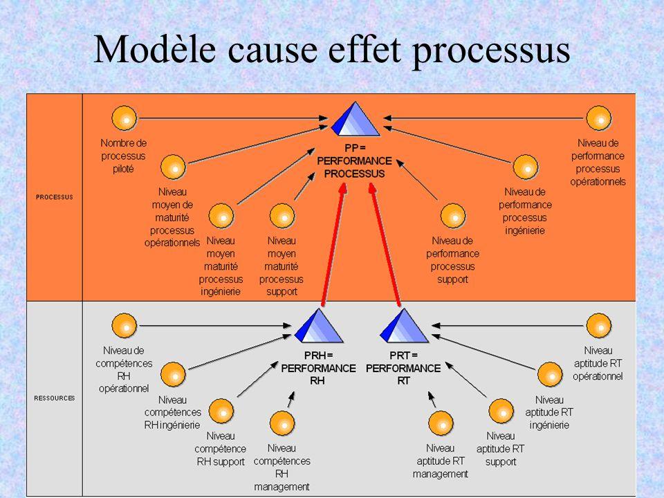 Modèle cause effet processus