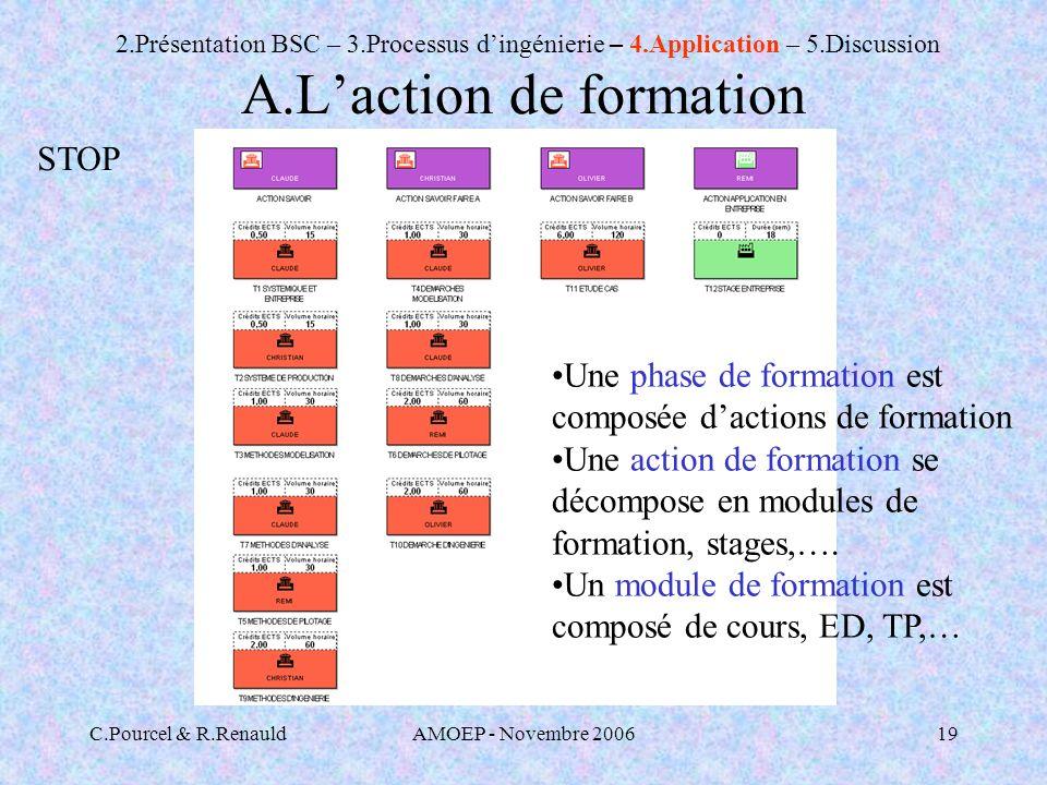 A.L'action de formation