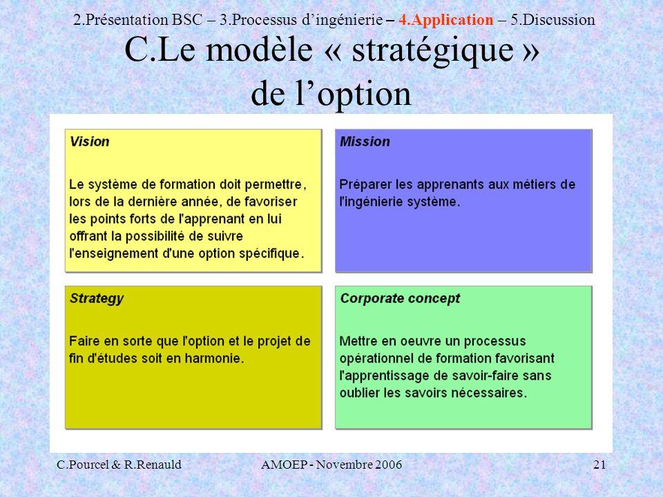 C.Le modèle « stratégique » de l'option