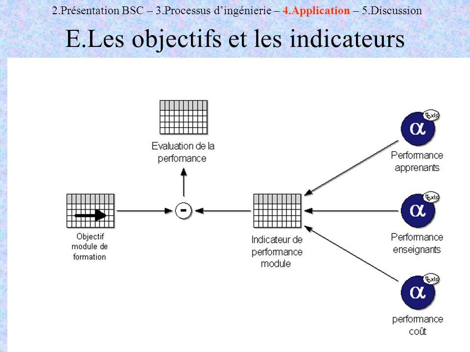 E.Les objectifs et les indicateurs