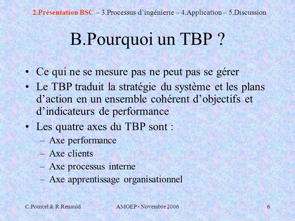 B.Pourquoi un TBP Ce qui ne se mesure pas ne peut pas se gérer