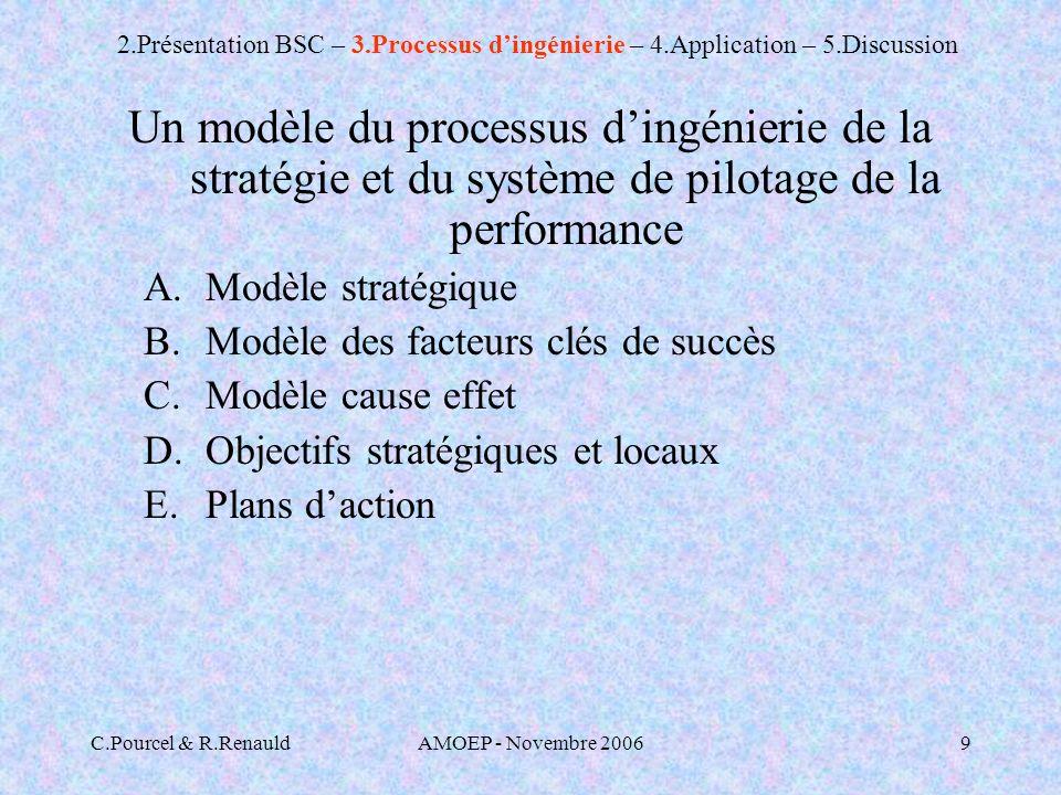 2. Présentation BSC – 3. Processus d'ingénierie – 4. Application – 5