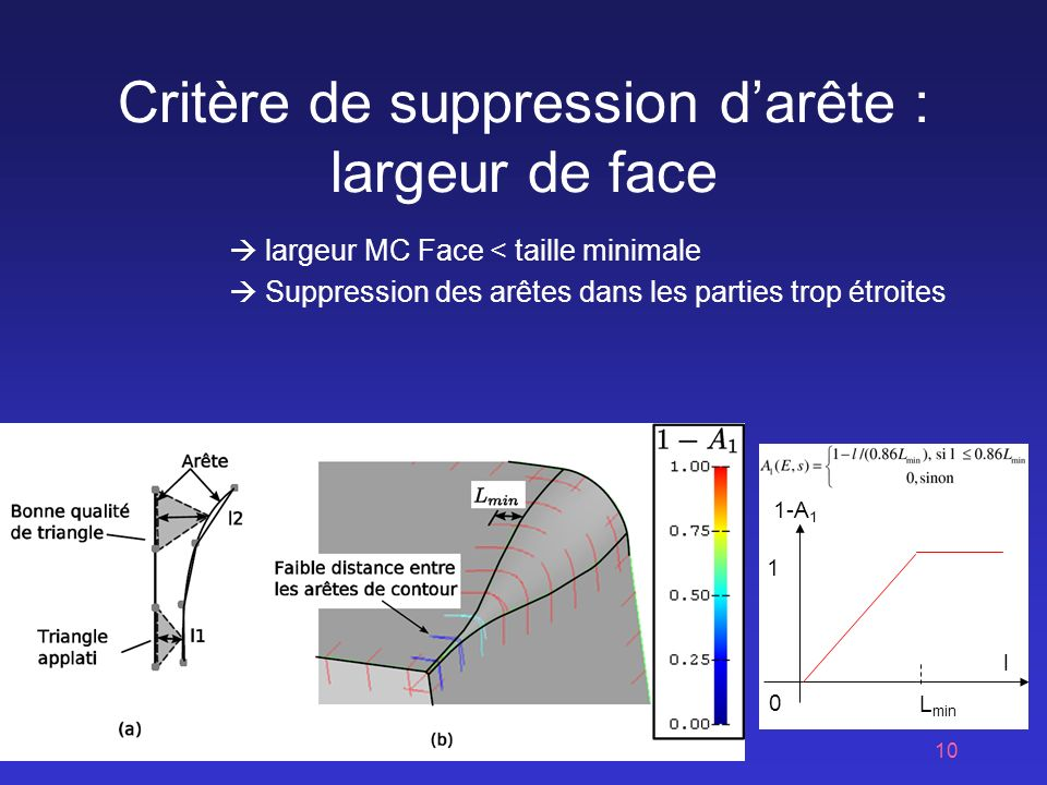 Critère de suppression d'arête : largeur de face